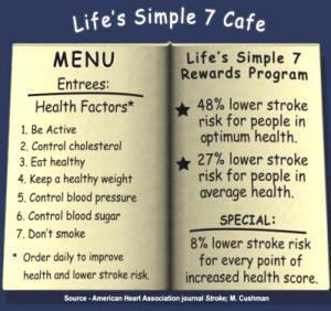 Source: American Heart Association Journal Stroke: M. Cushman.